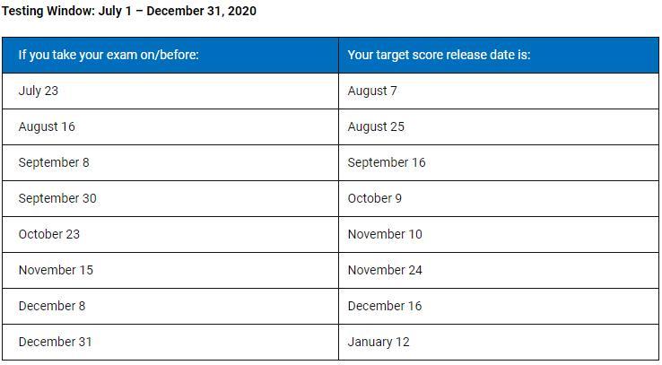 2020年AICPA考试成绩时间